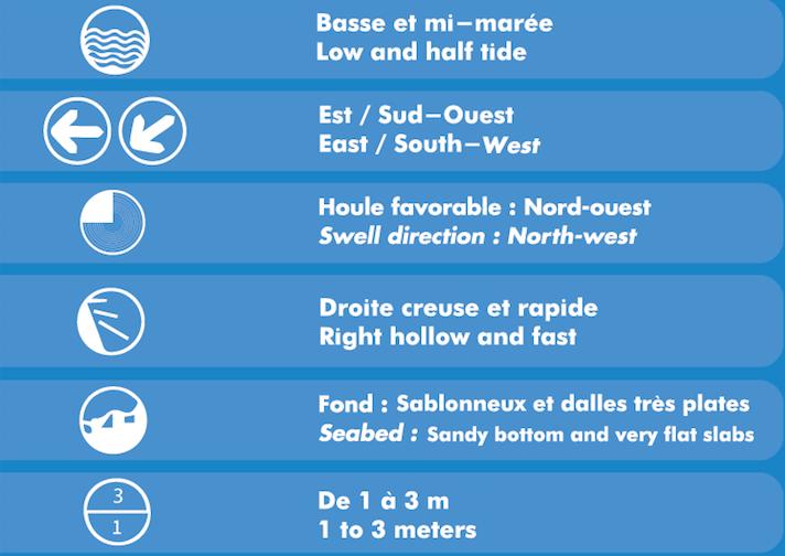 Desert Point - Infos spot